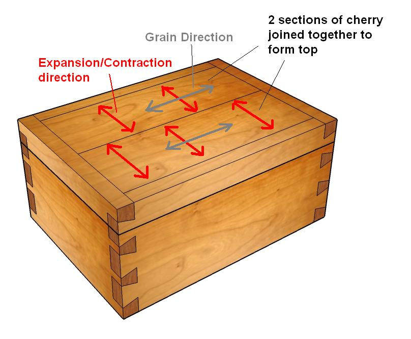 how to build a wooden box plans