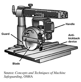 Radial Arm Saws - The Wood Whisperer
